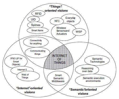 بررسی اینترنت اشیاء از سه دیدگاه